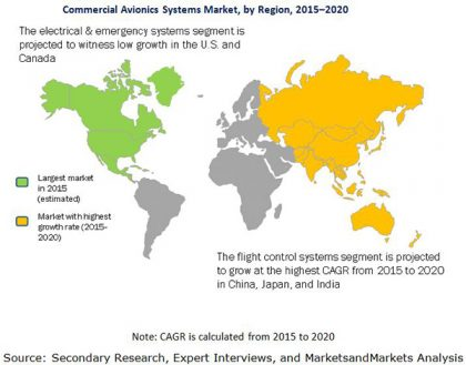 Commercial Avionics Systems Market to Reach US$31.07 Billion by 2024