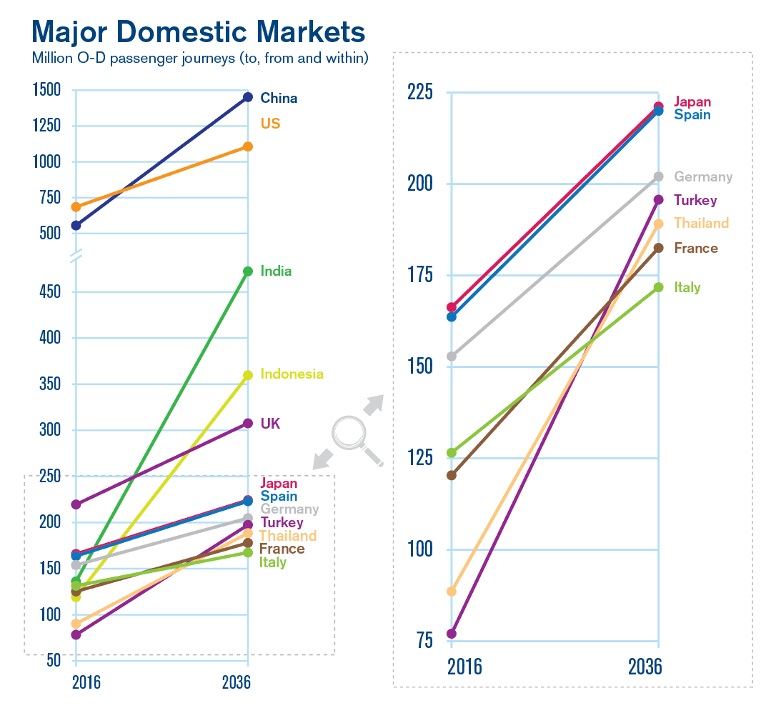 Major Domestic Markets