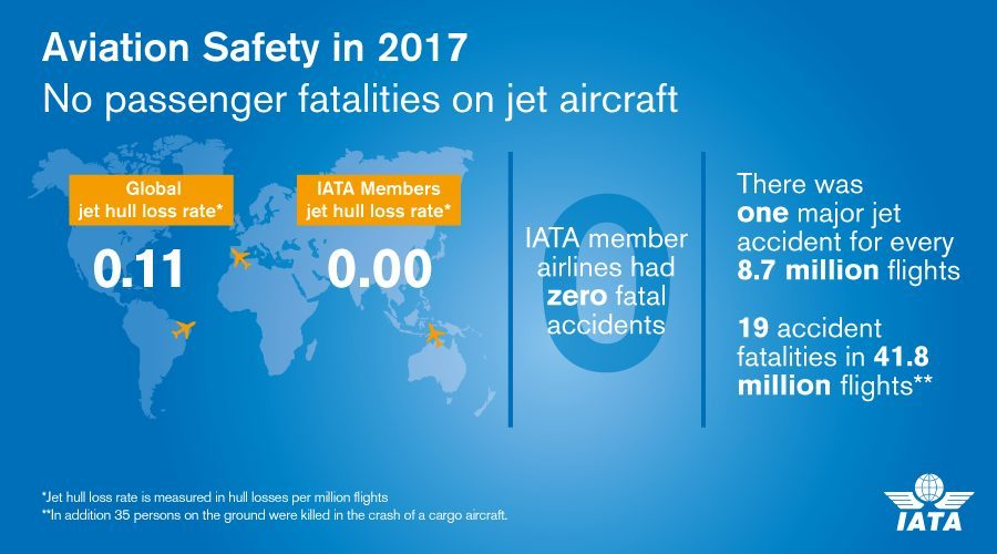 IATA on safety performance of the commercial airline industry