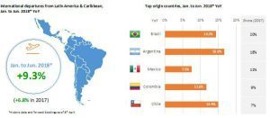 Outbound travel from South America leading with Argentina
