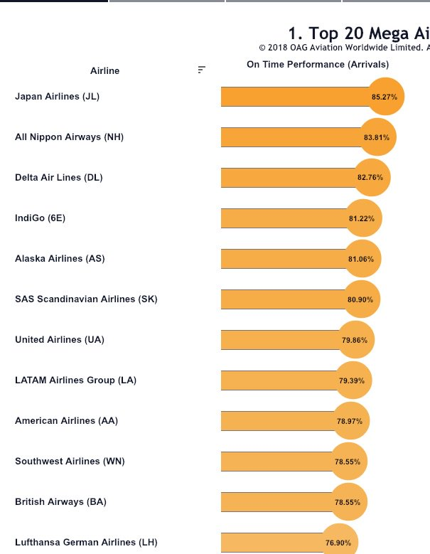 Panama based Star Alliance Copa: The most punctual airline