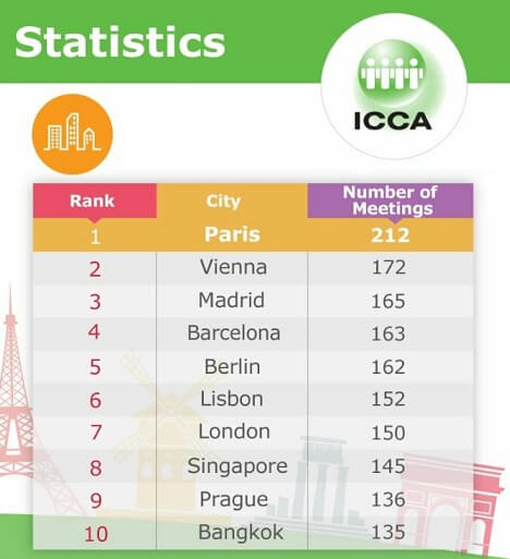 Madrid and Barcelona beat London and Singapore to world's 'Top 5 congress cities'