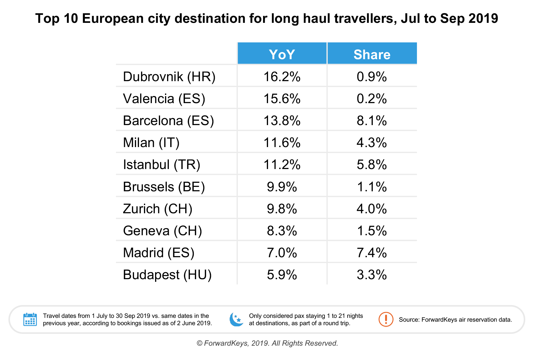 , Why Istanbul is expected to be Europe's city tourism?, Buzz travel | eTurboNews |Travel News