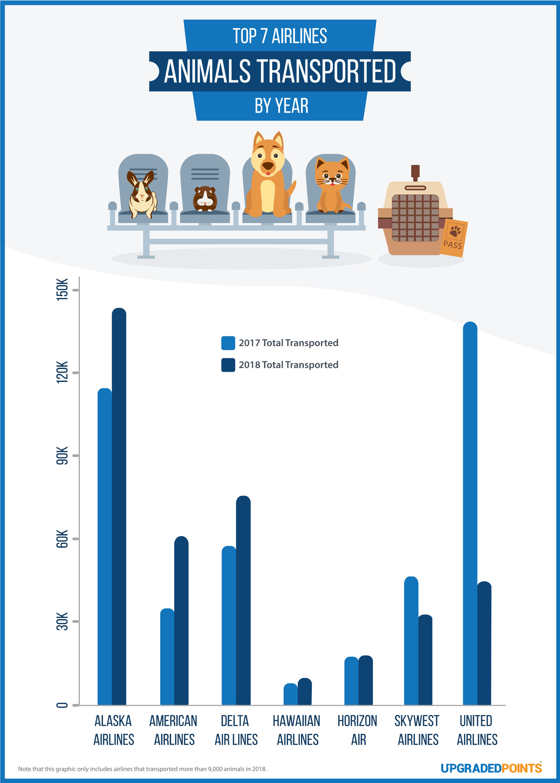 Flying with pets? Best and worst airlines