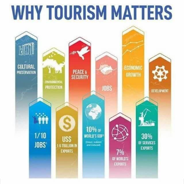 Tourism challenges: Self-imposed, external factors, or both?