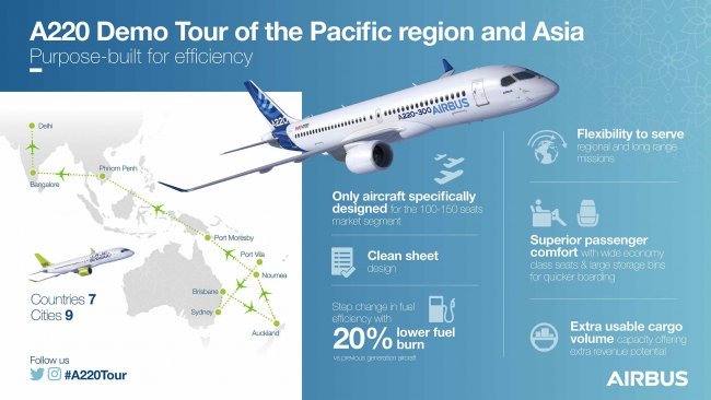 Airbus takes new A220 jet on Pacific region tour